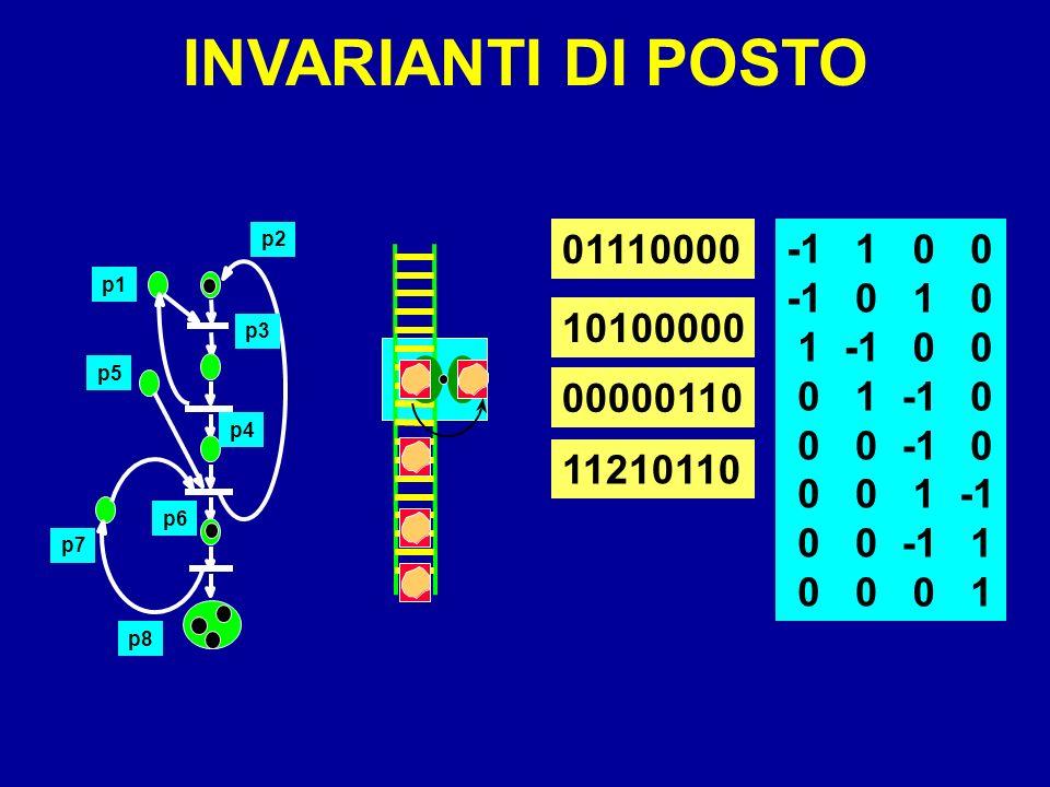 INVARIANTI DI POSTO 01110000 -1 1 1 -1 1 -1 -1 1 10100000 00000110