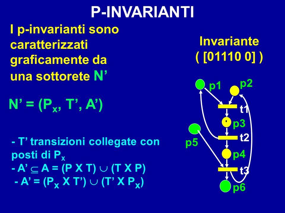 P-INVARIANTI N' = (Px, T', A') I p-invarianti sono caratterizzati