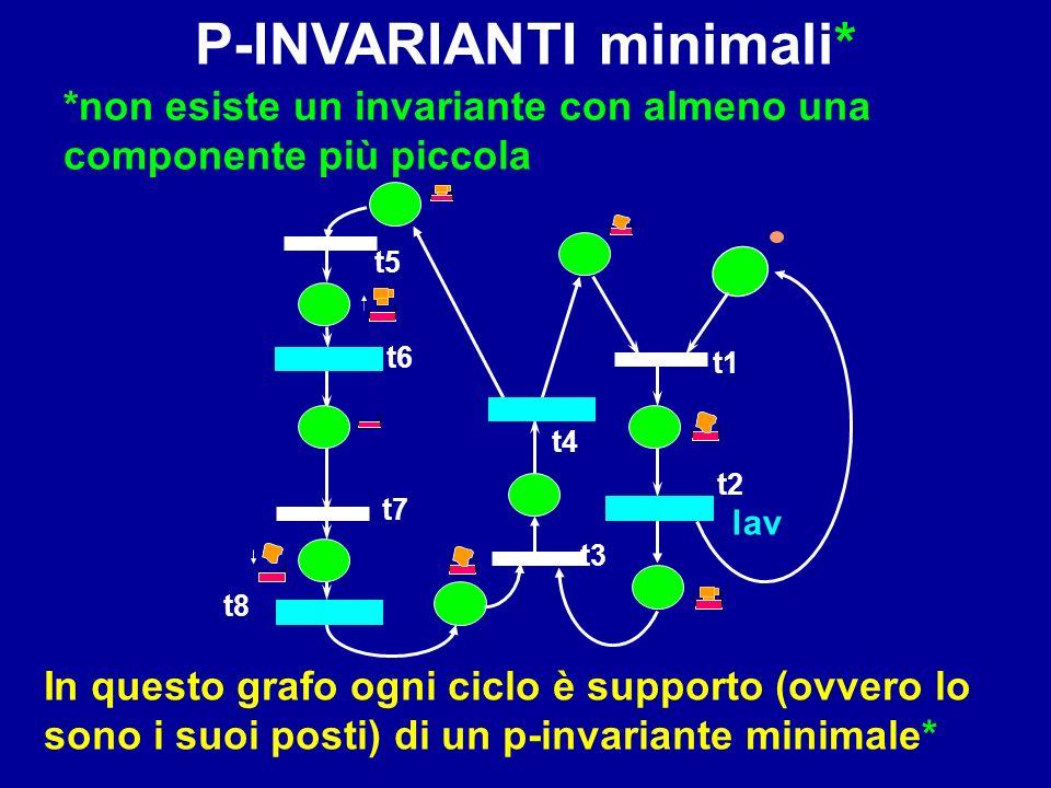 P-INVARIANTI minimali*