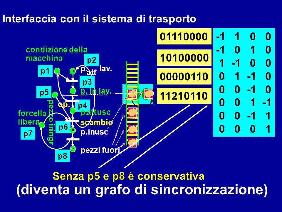 (diventa un grafo di sincronizzazione)