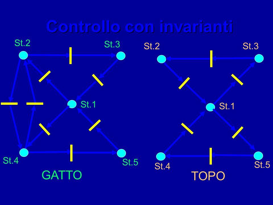 Controllo con invarianti