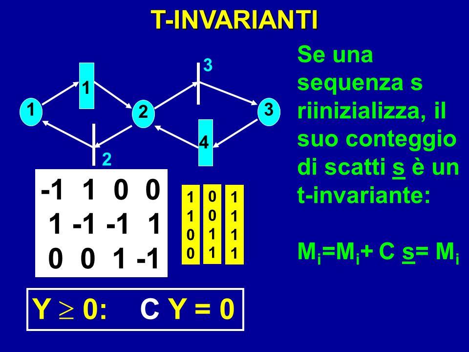 -1 1 0 0 1 -1 -1 1 0 0 1 -1 Y  0: C Y = 0 T-INVARIANTI Se una