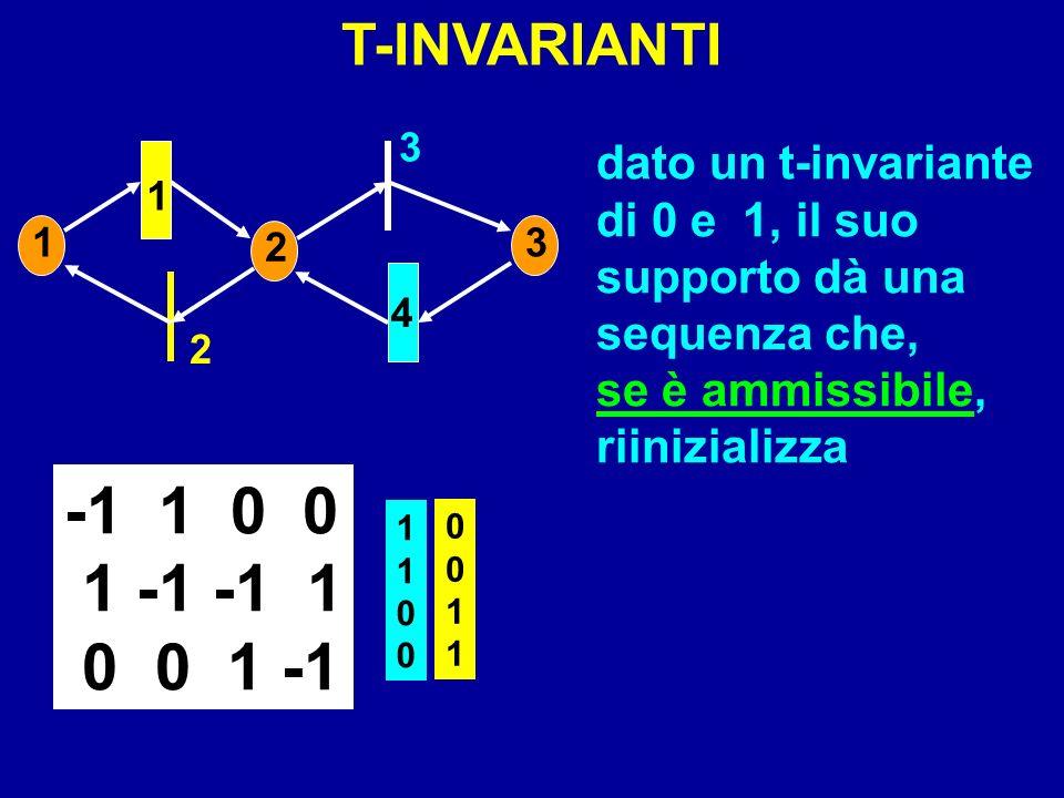 T-INVARIANTI 1. 2. 3. 4. dato un t-invariante di 0 e 1, il suo supporto dà una sequenza che, se è ammissibile, riinizializza.