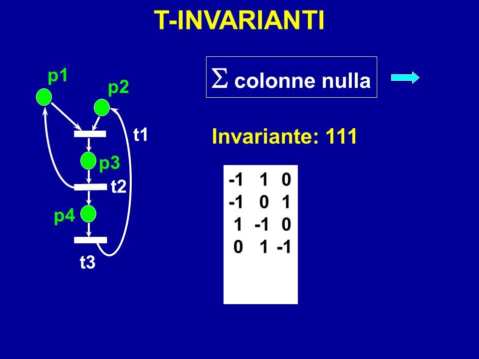  colonne nulla T-INVARIANTI Invariante: 111 p1 p2 t1 p3 t2 1 -1 p4 t3