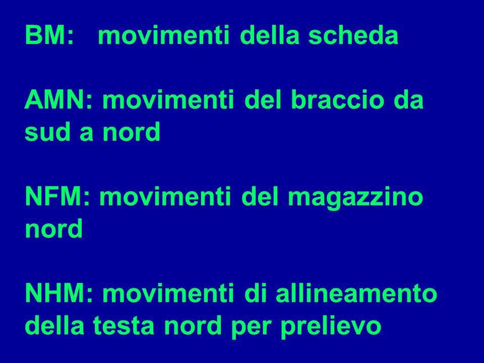 BM: movimenti della scheda