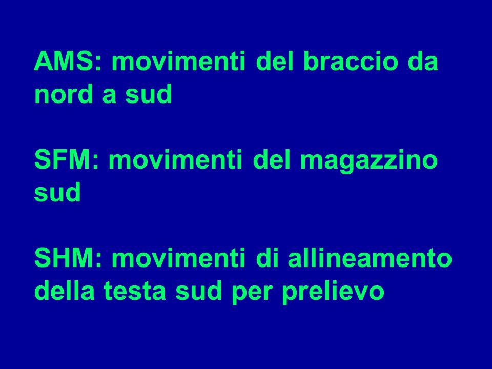 AMS: movimenti del braccio da nord a sud