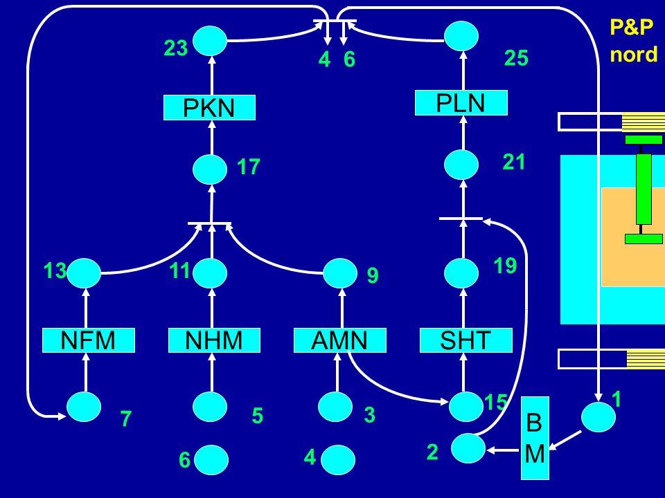 PLN PKN scheda NFM NHM AMN SHT B M 4 6 P&P nord 23 25 4 6 21 17 19 13