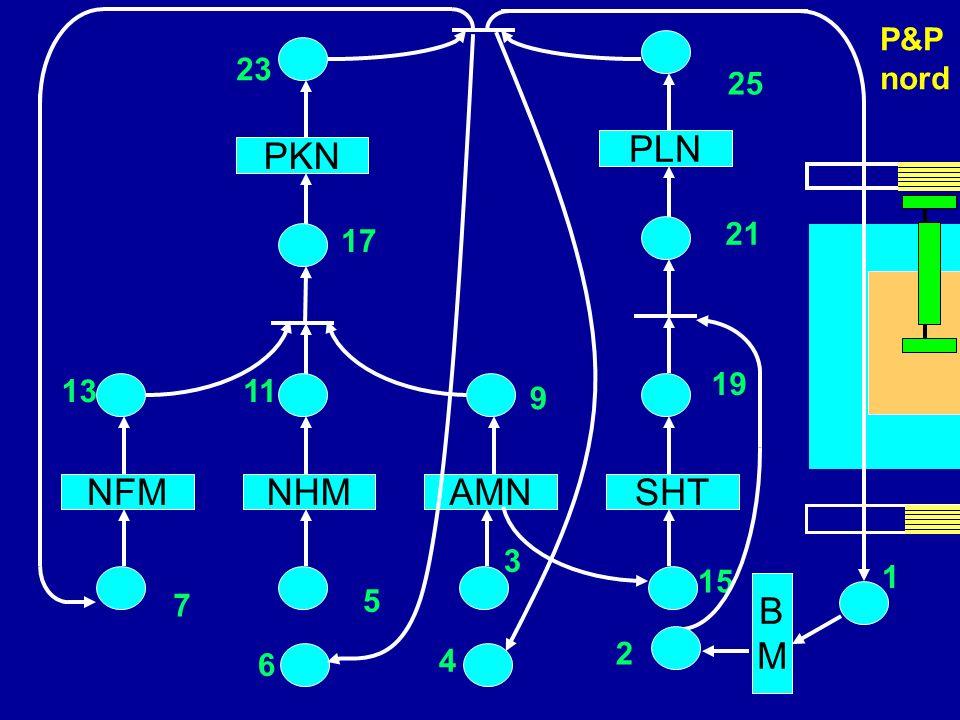 PLN PKN scheda NFM NHM AMN SHT B M P&P nord 23 25 4 6 21 17 19 13 11 9