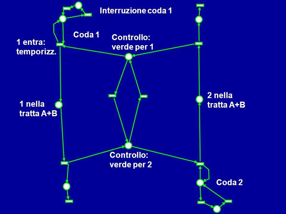 Mostrare libro Anna Interruzione coda 1 Coda 1 Controllo: verde per 1