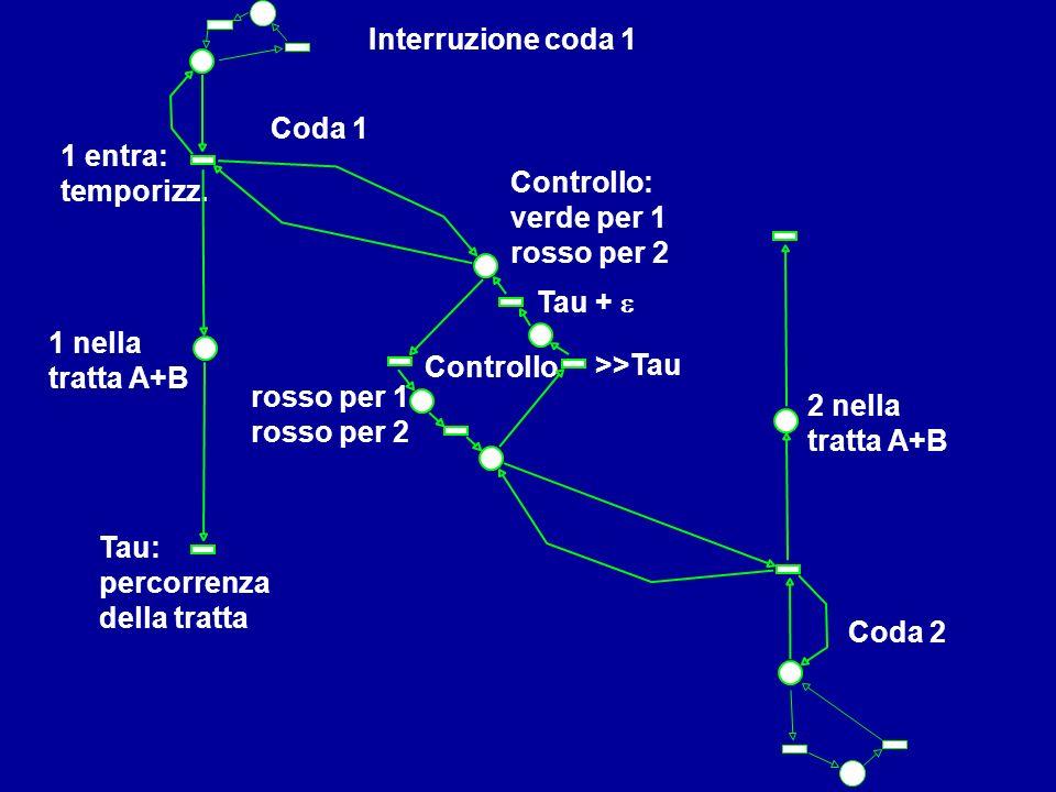 08.03.04 Interruzione coda 1 Coda 1 1 entra: temporizz.