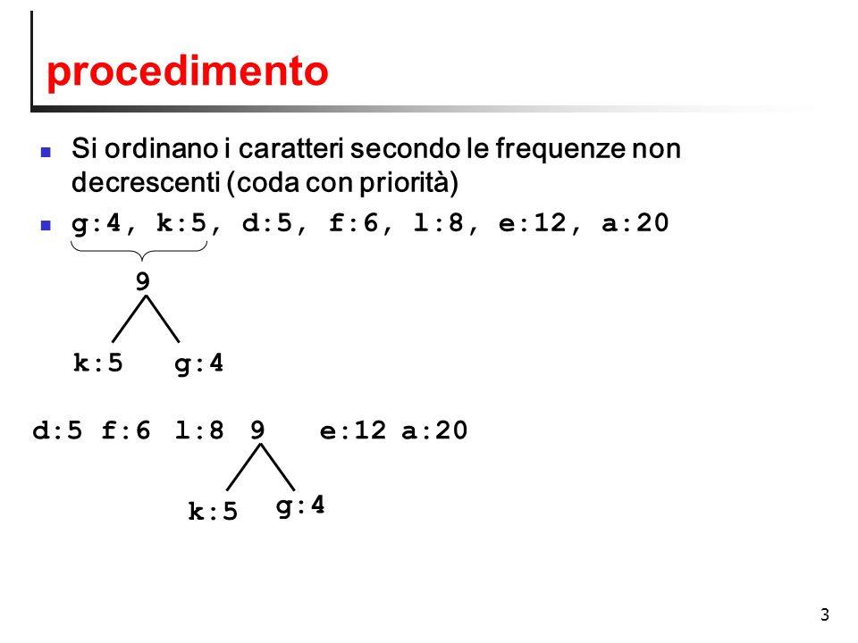 procedimento Si ordinano i caratteri secondo le frequenze non decrescenti (coda con priorità) g:4, k:5, d:5, f:6, l:8, e:12, a:20.