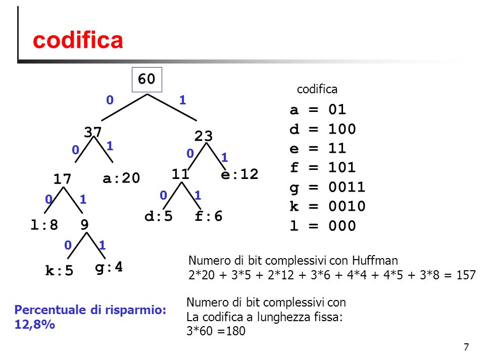 codifica 60 a = 01 d = 100 e = 11 f = 101 g = 0011 k = 0010 l = 000 37