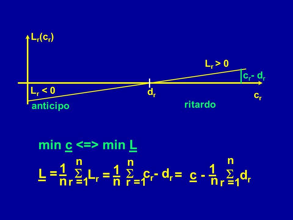 min c <=> min L n n L = 1 n 1 n 1 n S Lr cr- dr S S = = c - dr n