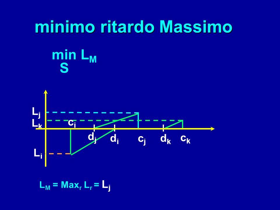 minimo ritardo Massimo