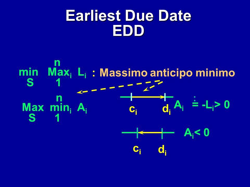 Earliest Due Date EDD n min Maxi Li S 1 : Massimo anticipo minimo n
