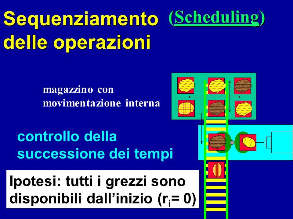 Sequenziamento delle operazioni (Scheduling)