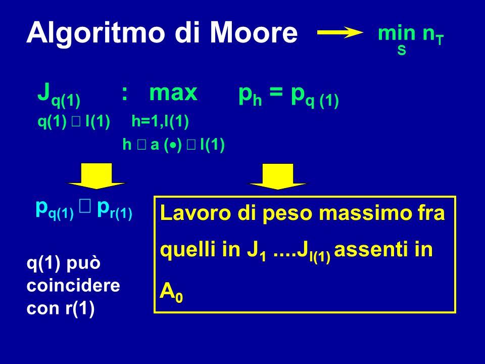 Algoritmo di Moore Jq(1) : max ph = pq (1) min nT S pq(1) £ pr(1)