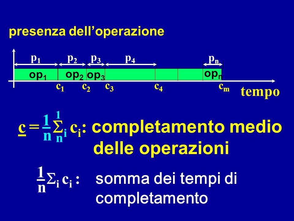 c = Si ci: completamento medio delle operazioni