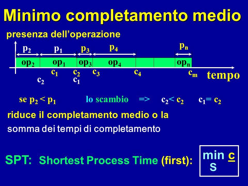 Minimo completamento medio