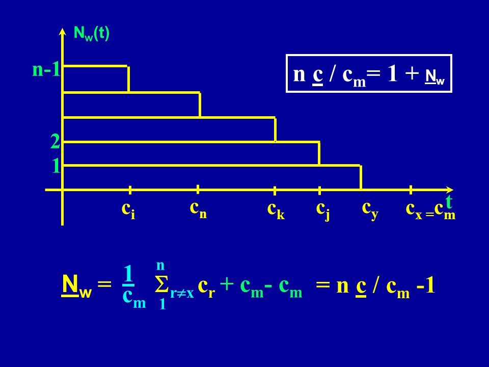 n c / cm= 1 + Nw 1 cm Nw = Srx cr + cm- cm = n c / cm -1 n-1 2 1 t ci
