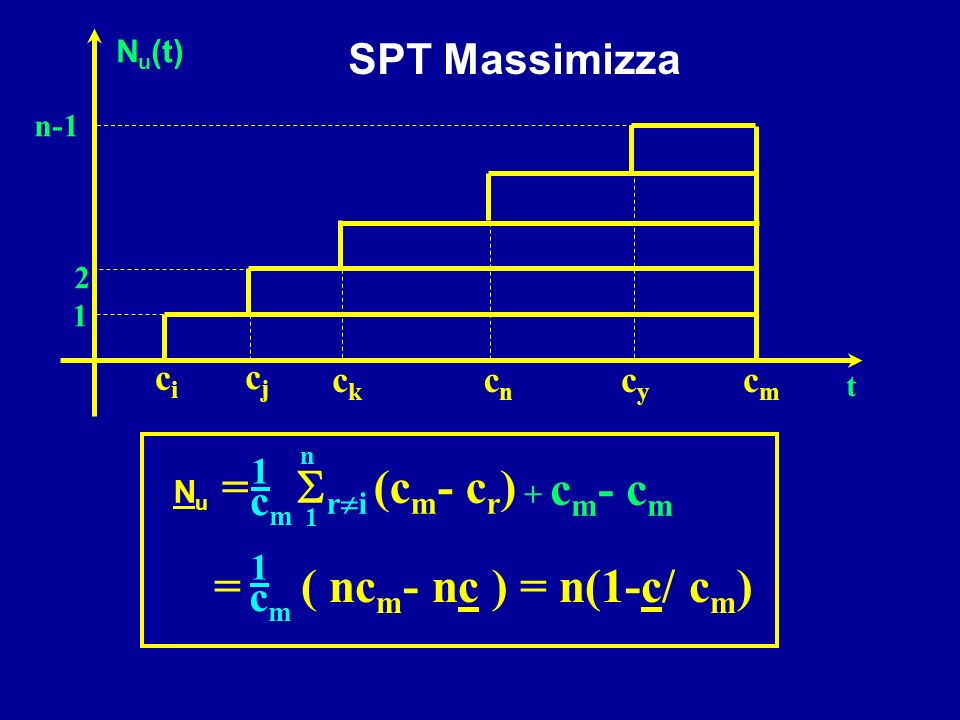 = ( ncm- nc ) = n(1-c/ cm) SPT Massimizza cm cm ci cj ck cn cy cm 1 1
