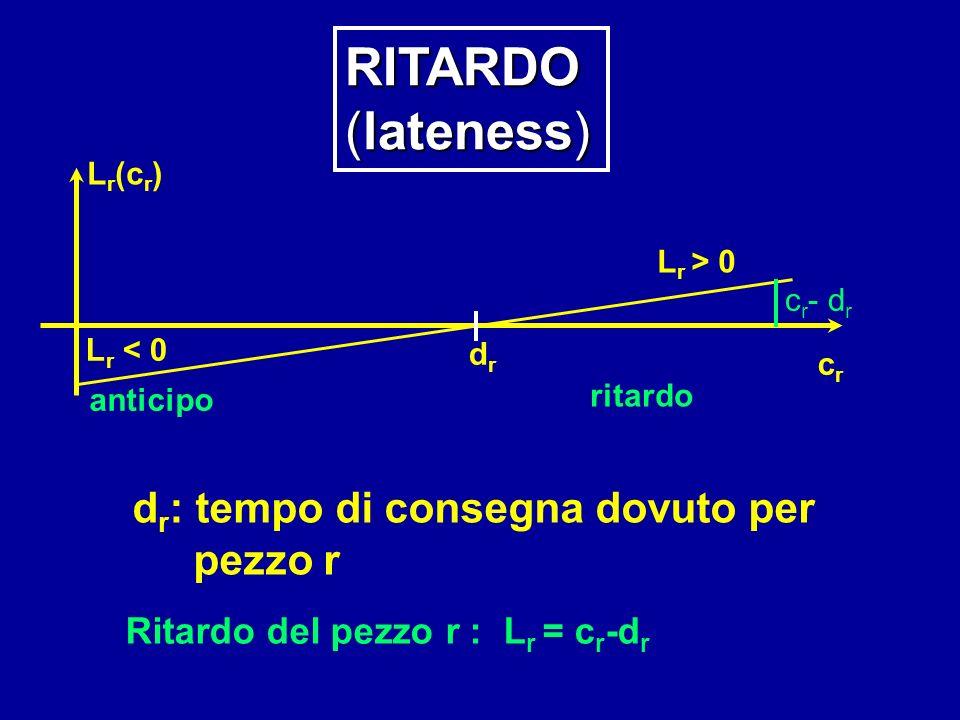 dr: tempo di consegna dovuto per Ritardo del pezzo r : Lr = cr-dr