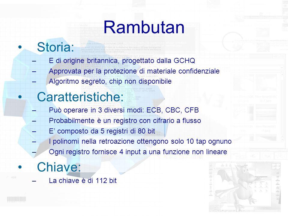 Rambutan Storia: Caratteristiche: Chiave: