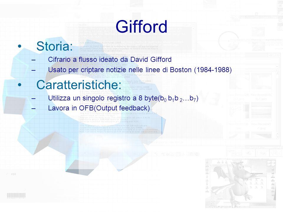 Gifford Storia: Caratteristiche: