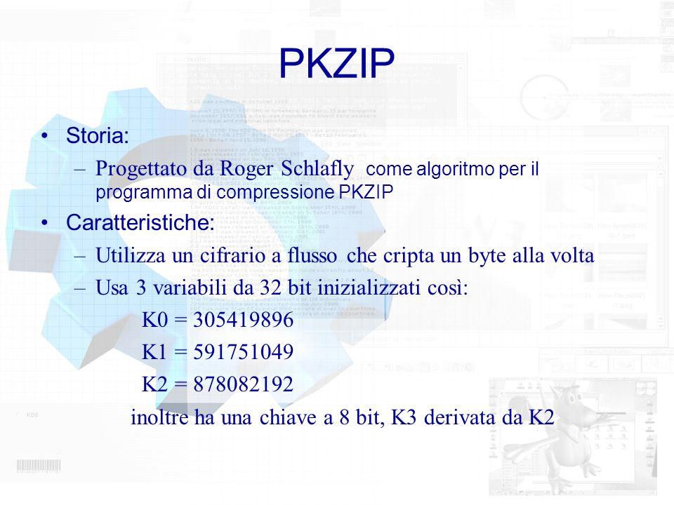 PKZIPStoria: Progettato da Roger Schlafly come algoritmo per il programma di compressione PKZIP. Caratteristiche:
