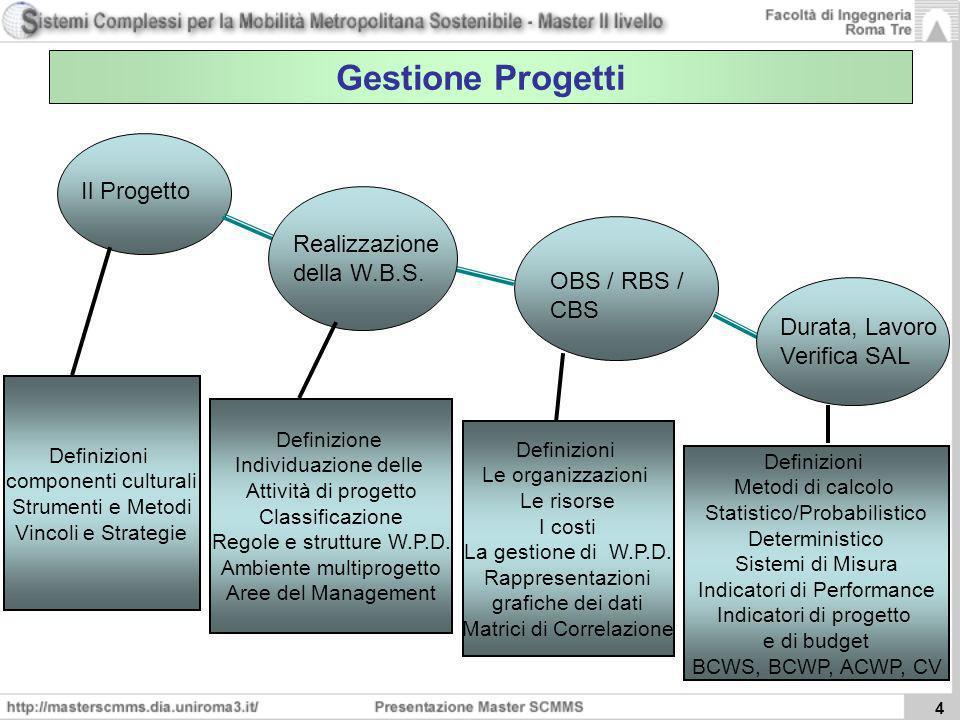 Gestione Progetti Il Progetto Realizzazione della W.B.S. OBS / RBS /