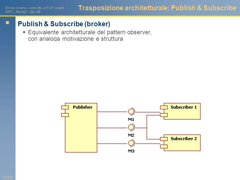 Trasposizione architetturale: Publish & Subscribe