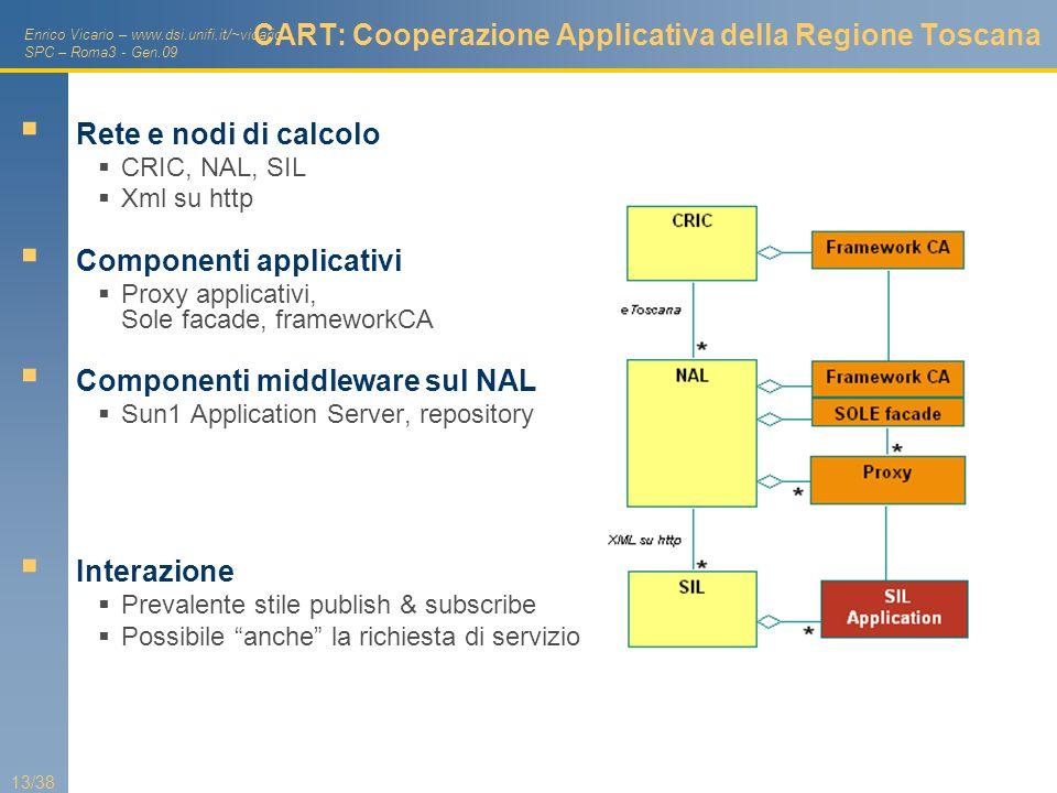 CART: Cooperazione Applicativa della Regione Toscana