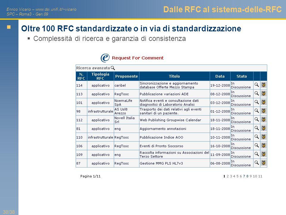 Dalle RFC al sistema-delle-RFC