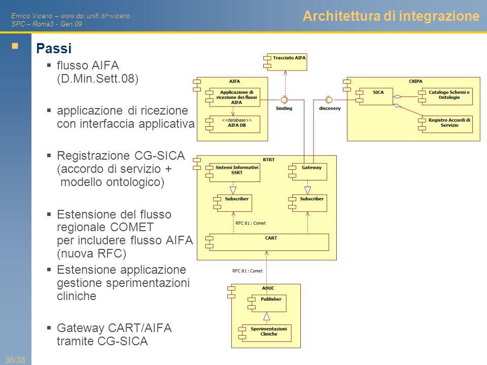 Architettura di integrazione