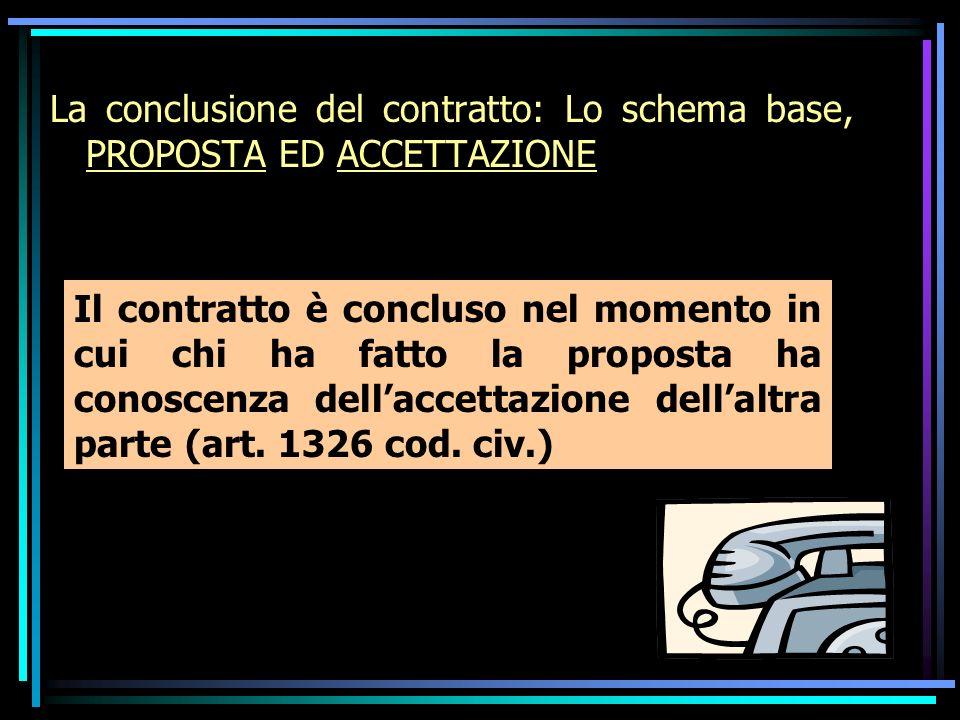 La conclusione del contratto: Lo schema base, PROPOSTA ED ACCETTAZIONE