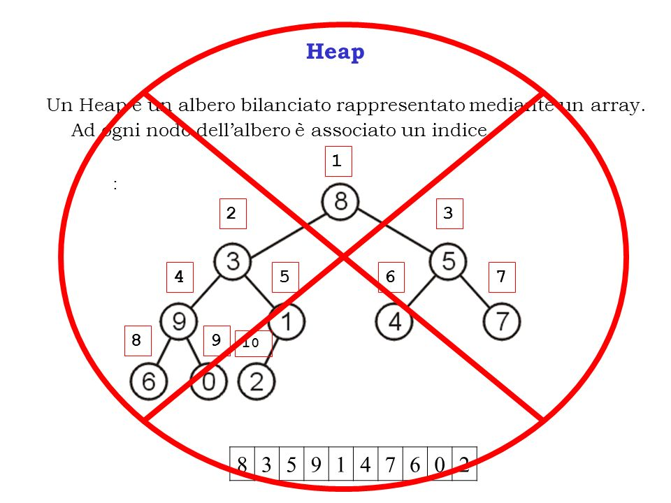 Heap Un Heap è un albero bilanciato rappresentato mediante un array. Ad ogni nodo dell'albero è associato un indice.