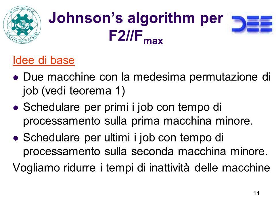 Johnson's algorithm per F2//Fmax