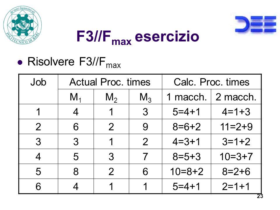 F3//Fmax esercizio Risolvere F3//Fmax Job Actual Proc. times