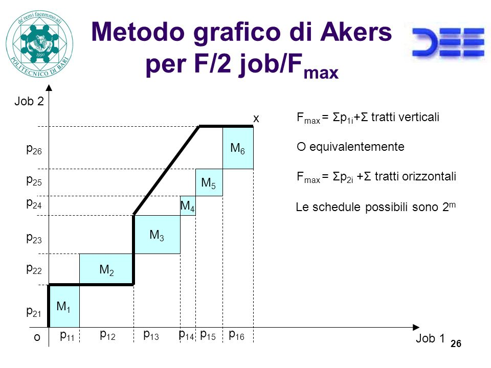 Metodo grafico di Akers per F/2 job/Fmax