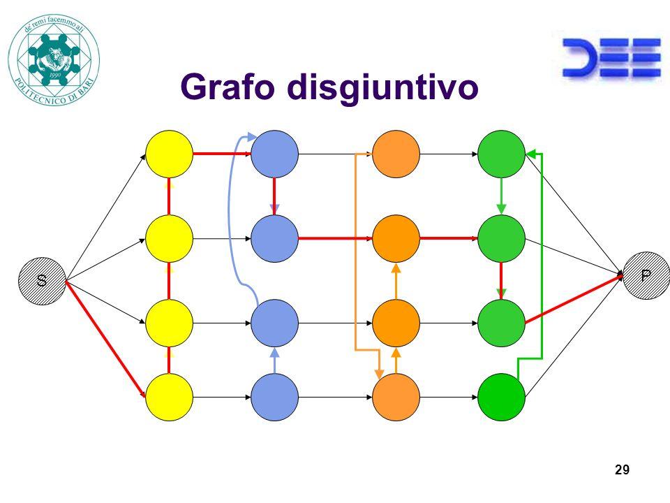 Grafo disgiuntivo P S