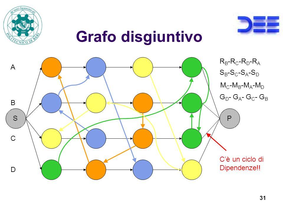 Grafo disgiuntivo RB-RC-RD-RA A SB-SC-SA-SD MC-MB-MA-MD GD- GA- GC- GB