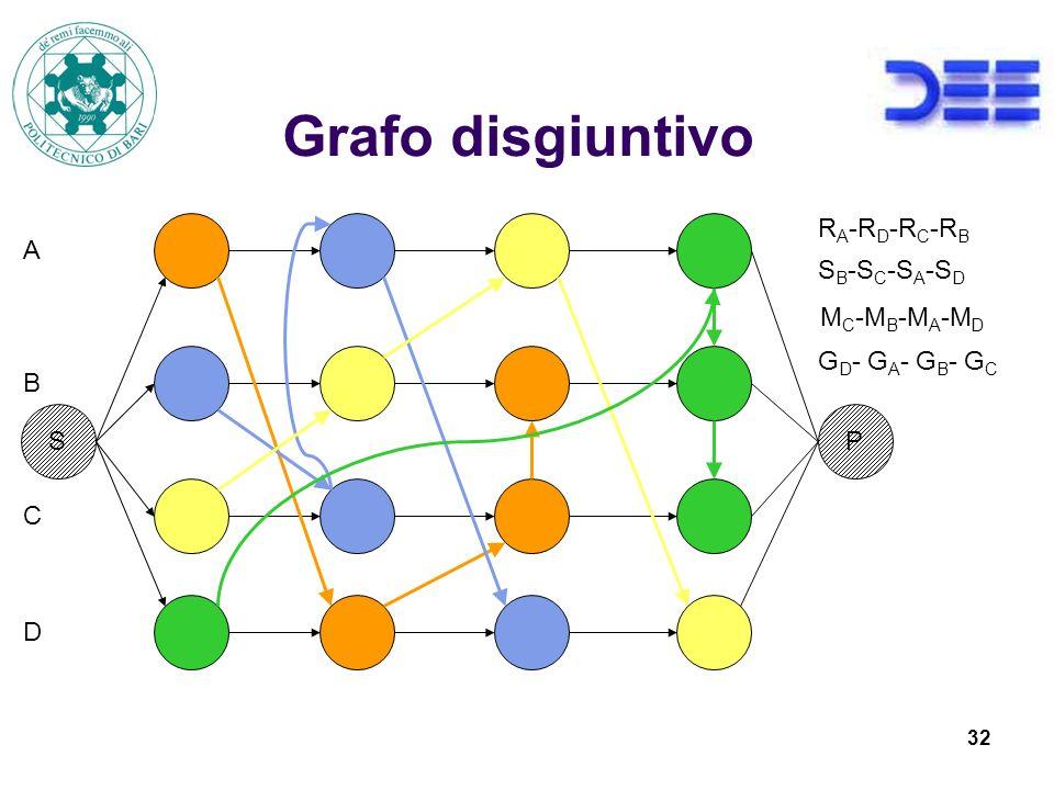 Grafo disgiuntivo RA-RD-RC-RB A SB-SC-SA-SD MC-MB-MA-MD GD- GA- GB- GC