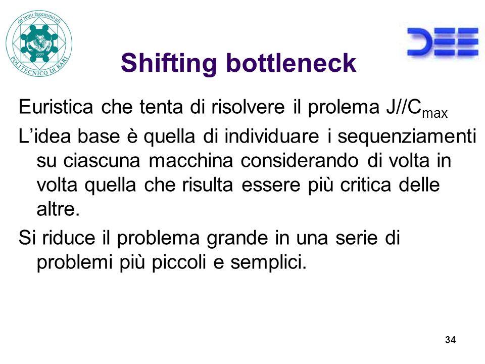 Shifting bottleneck Euristica che tenta di risolvere il prolema J//Cmax.