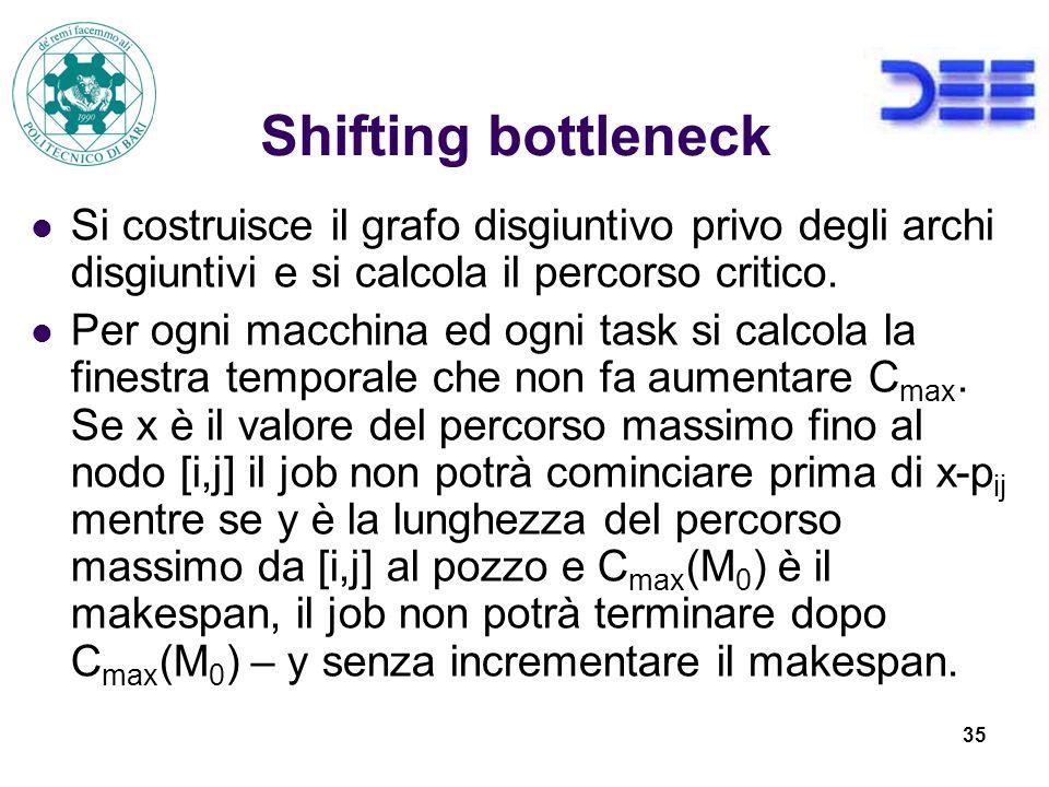 Shifting bottleneck Si costruisce il grafo disgiuntivo privo degli archi disgiuntivi e si calcola il percorso critico.