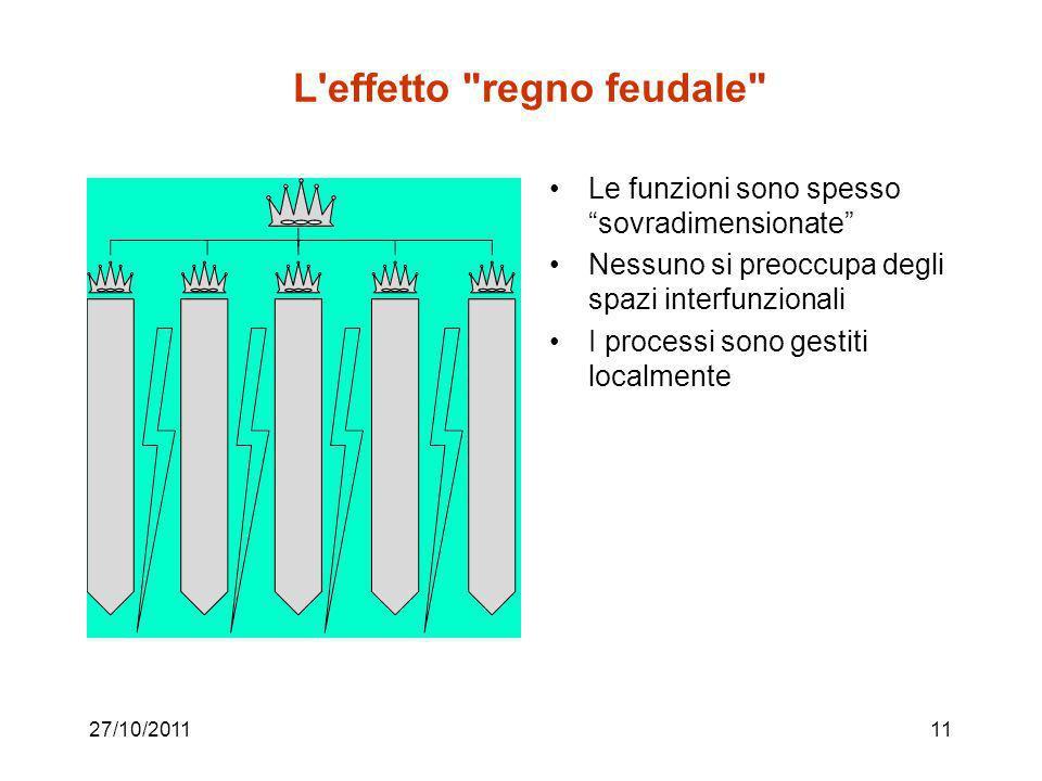 L effetto regno feudale