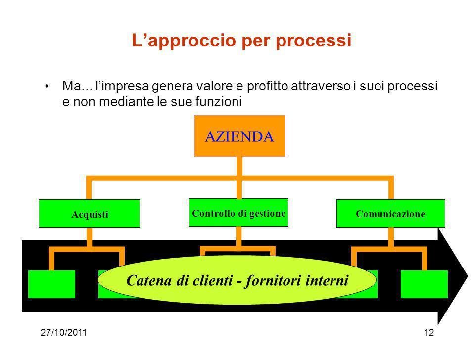 L'approccio per processi