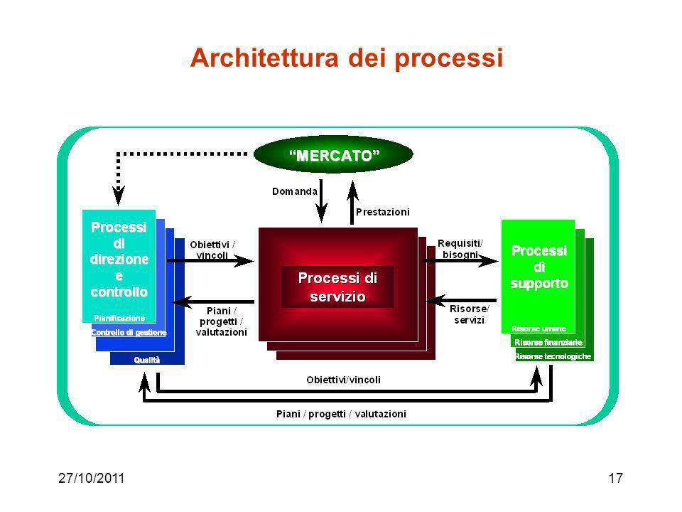 Architettura dei processi
