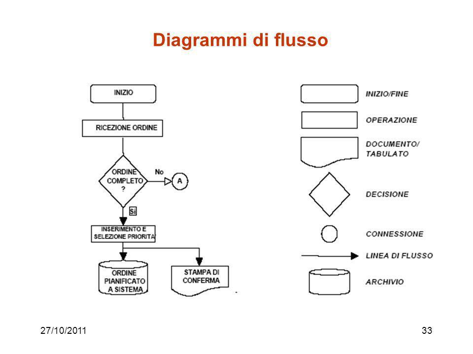 Diagrammi di flusso 27/10/2011