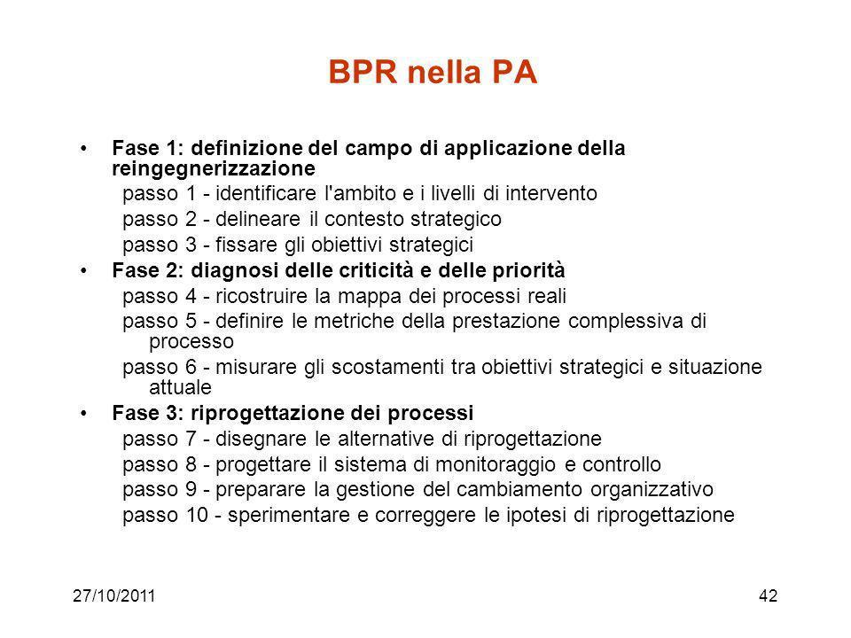 BPR nella PA Fase 1: definizione del campo di applicazione della reingegnerizzazione. passo 1 - identificare l ambito e i livelli di intervento.
