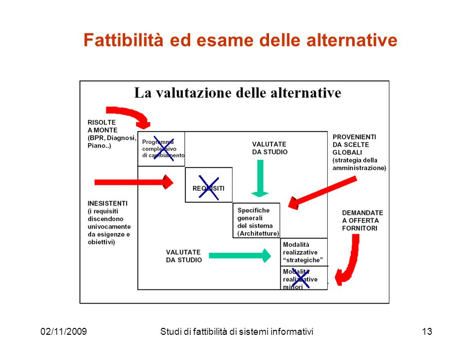 Fattibilità ed esame delle alternative